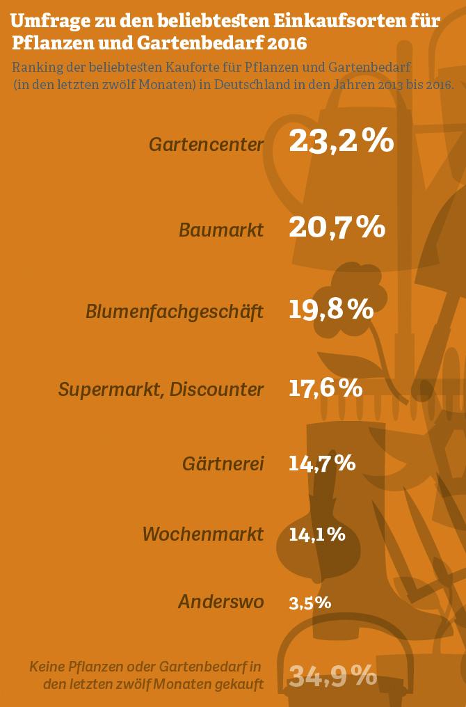 Grafik zum Ranking der beliebtesten Pflanzen und Gartenartikel