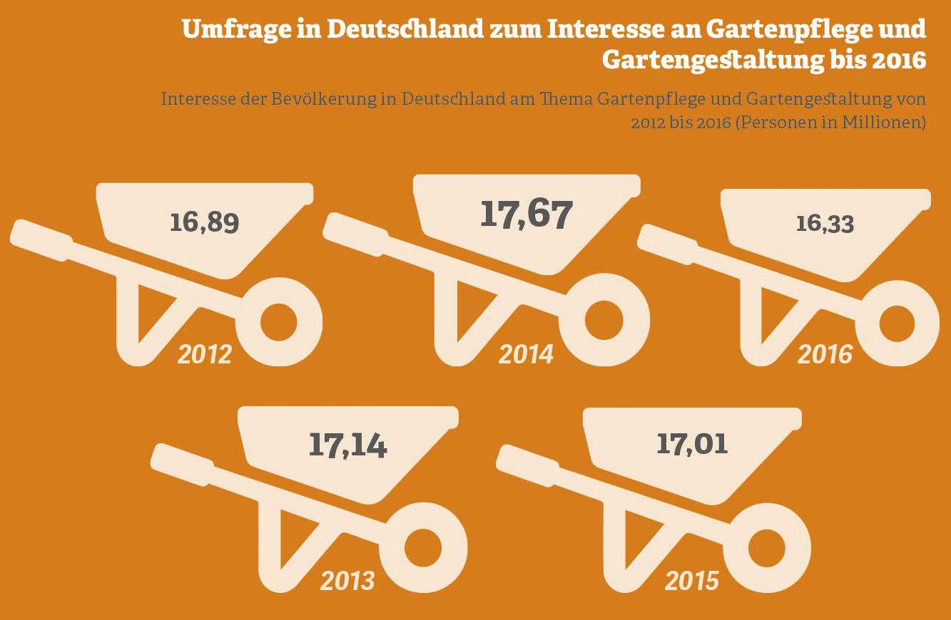 Grafik zum Interesse der Deutschen an Gartenpflege und Gartengestaltung